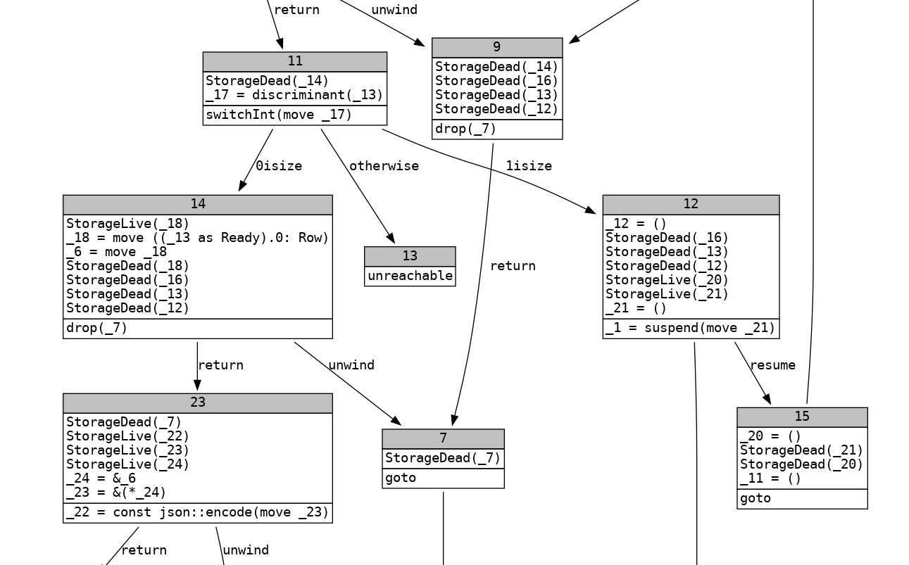 How Rust optimizes async/await II: Program analysis - Tyler